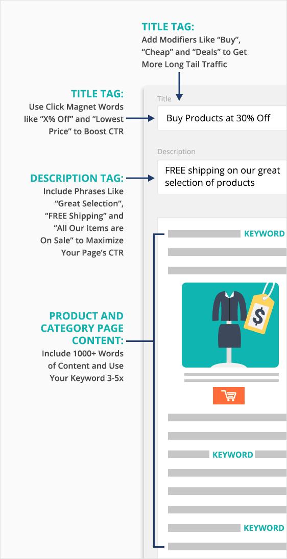 E Commerce On Page Backlinko