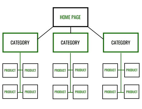 Ecommerce site structure 1