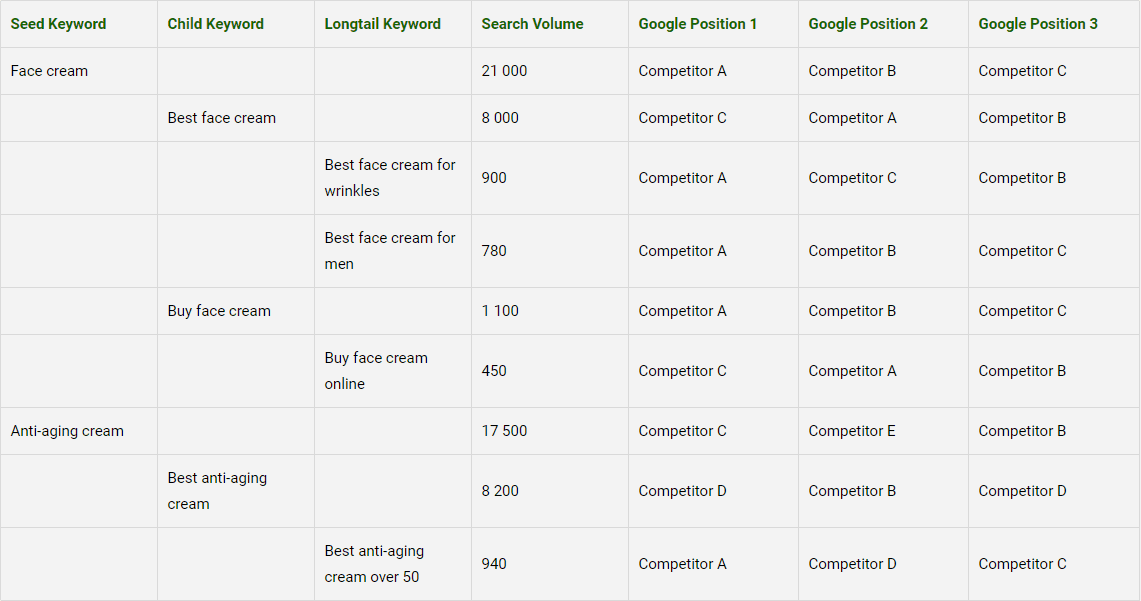 Keyword Competitor Research